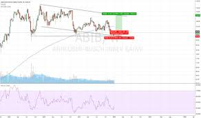 Abi Stock Price And Chart Euronext Abi Tradingview