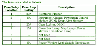 fuse holdercar wiring diagram page 4 1998 ford f250 4wd general fuse box map