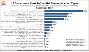 Most Influential Types Of Communication Chart
