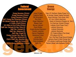 Federalist And Anti Federalist Venn Diagram Federalism Venn Diagram Rome Fontanacountryinn Com