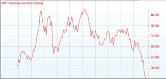 Is The Worst Over For The Bhp Billiton Limited Share Price