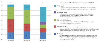 Mass Effect Decision Chart Am I The Only One Who Thinks The Best Me Game Was Me2