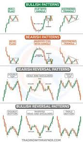 86 Best Technical Analysis Images Technical Analysis
