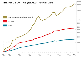 What Does It Cost To Live Like The Richest People In The World