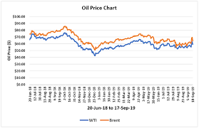 Middle East Oil Prices Chart Is The Spectre Of High Oil Prices Of 100 Back Orf