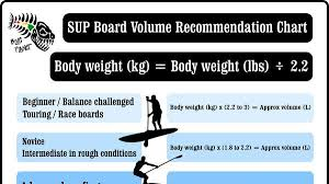 Sup Comparison Chart Sup Board Volume Recommendation Chart Blue Planet Surf Shop