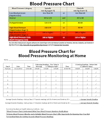 Blood Pressure And Pulse Chart Template 19 Blood Pressure Chart Templates Easy To Use For Free