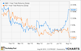 Forget P G Buy This Dividend Stock Instead The Motley Fool