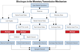 Monetary Policy Flow Chart Sober Look Mainstream Economists Do Not Understand How