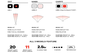 Knog Blinder Mini <b>Bike Light</b> - <b>USB Rechargeable</b>, LED, Waterproof ...