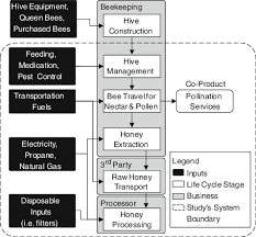 Honey Processing Flow Chart Lca Flow Diagram For Commercial Honey Production And