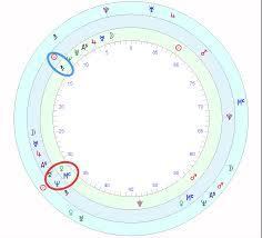 Taylor Swift Astrology Chart Taylor Swifts Horoscope Astrology School