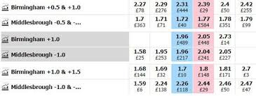 Asian Handicap Explained Includes Free Ah Table Download
