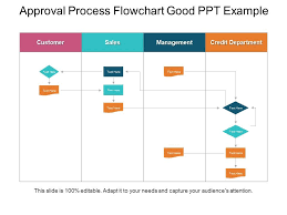 Approval Process Flowchart Good Ppt Example Template