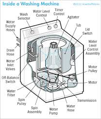speed queen dryer fuse diagram wiring diagram for you • how to repair a washing machine tips and guidelines speed queen dryer parts speed queen dryer door switch wiring diagram