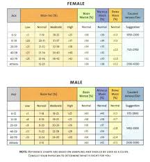 Blood Drive Height Weight Chart Pin On Bapco Lab