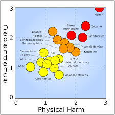 Drug Chart File Rational Scale To Assess The Harm Of Drugs Mean