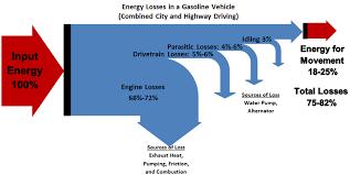 energy loss energy education