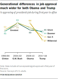 The Generation Gap In American Politics Pew Research Center