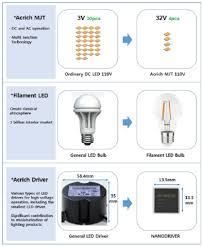 Businesswire Seoul Semiconductor Co Ltd 046890 Seoul