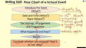 Flow Chart Of A School Event