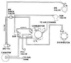1976 350 chevy engine diagram you can buy a small block turbo kit medium resolution of fig fig 7 vacuum hose schematic 1977 350 engine light