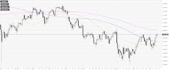 Usd Jpy Daily Chart Usd Jpy Technical Analysis Greenback Trading Near Three Day