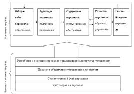 Дипломная работа Пути оптимизации затрат на персонал С этой целью предлагается следующая модель затрат на персонал отражающая процесс управления персоналом как комплекс взаимосвязанных функций