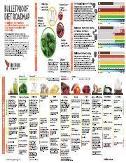 Bulletproof Food Chart Bulletproofroadmap_rebrand_outlined Pdf Oil Fats Servings
