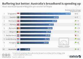 Chart Buffering But Better Australias Broadband Is