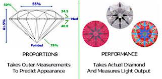 Diamond Cut Chart Ideal The 4 Cs Diamond Cut Analysis Whiteflash