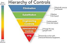 Whs Organization Chart Hierarchy Of Hazard Controls Wikipedia