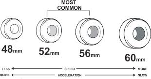 Longboard Wheel Size Chart What Size Of Skateboard Should I Get All Thing About