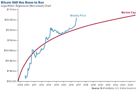 Ethereum Cost Chart Log Chart Bitcoin Ethereum Eea