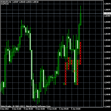 Forex Point And Figure Charting Software