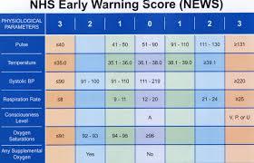News Nhs Chart Vital Signs Chart Nhs 2019
