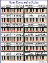 Piano Keyboard 12 Scales Chart Every Note For Any Key