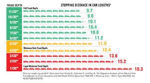 Tread Depth Chart Cincinnati Oh Aaa Bob Sumerel Tire