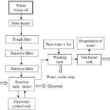 pdf journal waste oils as alternative fuel for diesel engine a review schematic representation of biodiesel production system from waste frying oil