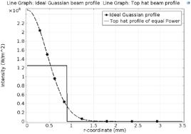 laser intensity vs radial distance peak intensity of gaussian beam is 2 5