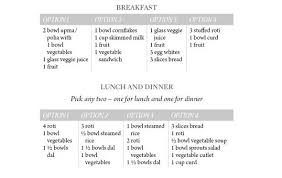 Weight Loss Diet Plans For Different Calorie Needs