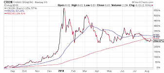Cron Stock Chart Is Cronos Group Stock Worth A Second Look