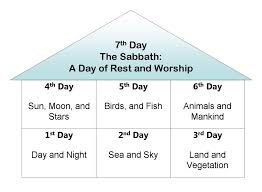 Image result for breaking the 7th day sabbath