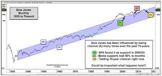 Dow Jones Industrial Average Decline Nears Critical Support