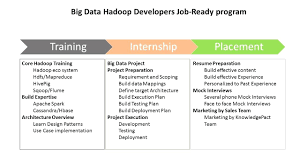 Hadoop Fresher Resume Sample Resume Hadoop Resume 20
