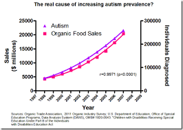Examples Of Good Charts Correlation Vs Causation Chart Porn