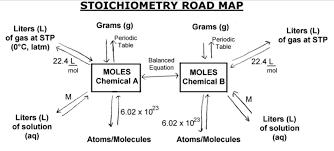 5 Mole Stoichiometry Mr Birnbaums Chemistry And Ap