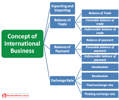 Basic Concep Basic Concept Of International Business