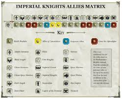 Imperial Knights For Chaos It Is Possible Hear Me Out