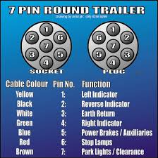 trailer wiring diagrams 6 pin wiring diagram schematics trailer plug wiring diagram digitalweb